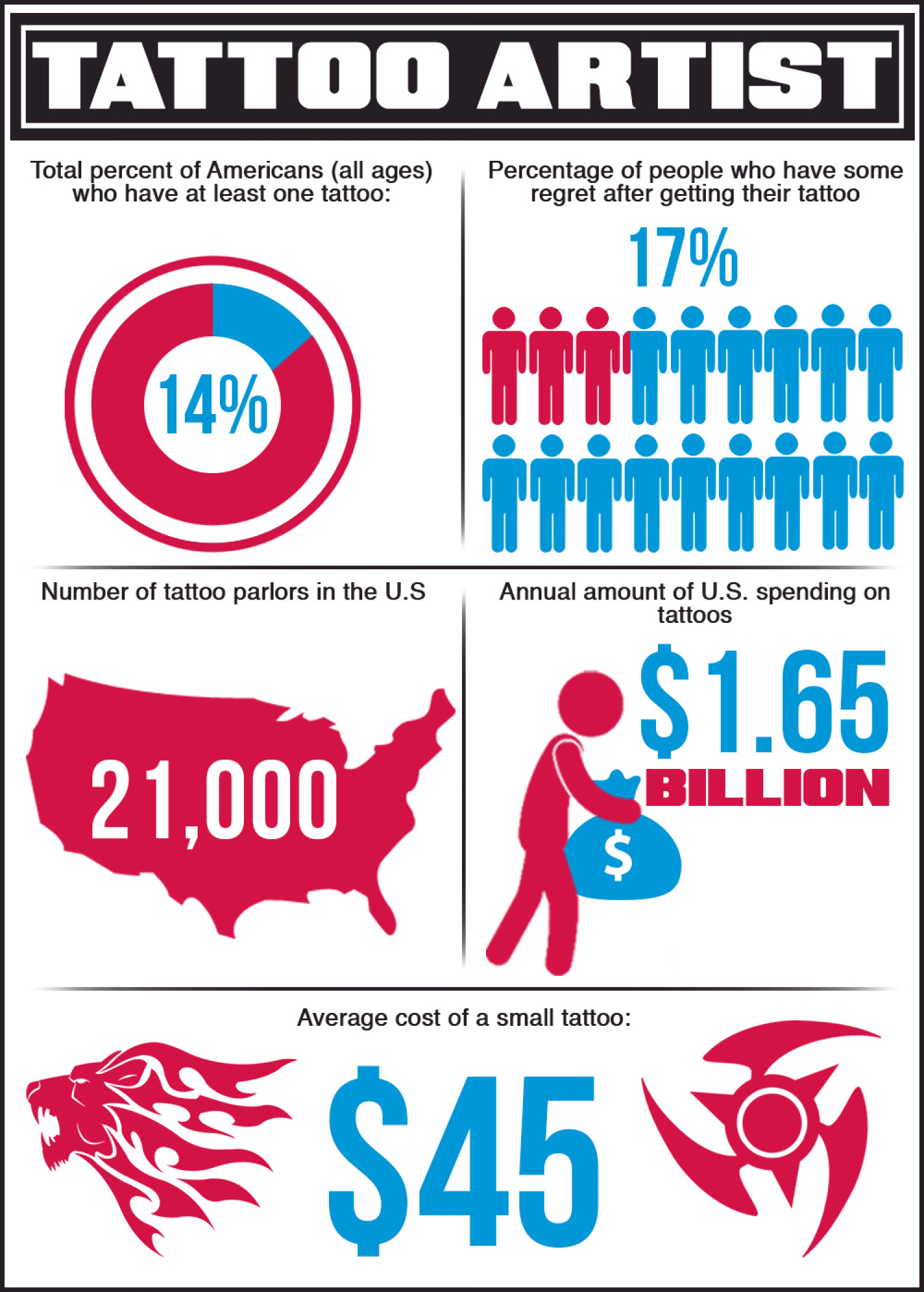 The Art of Tattoos in the United States Infographic