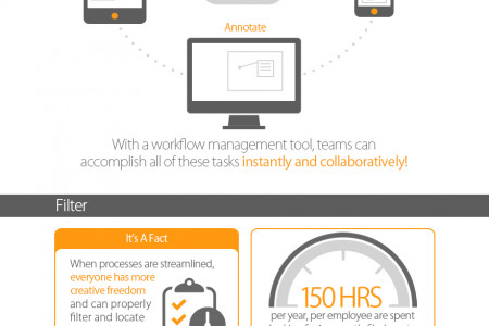 The Art of Workflow Infographic