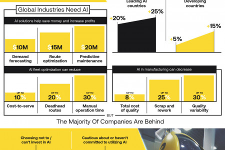 The Artificial Intelligence Economy Infographic