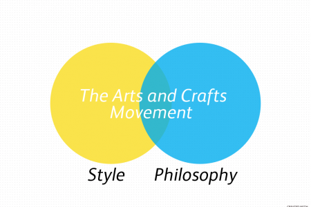 The Arts and Crafts Movement Infographic