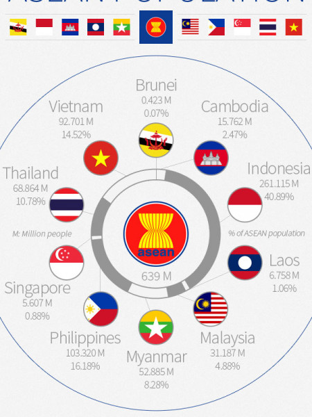 The ASEAN population Infographic
