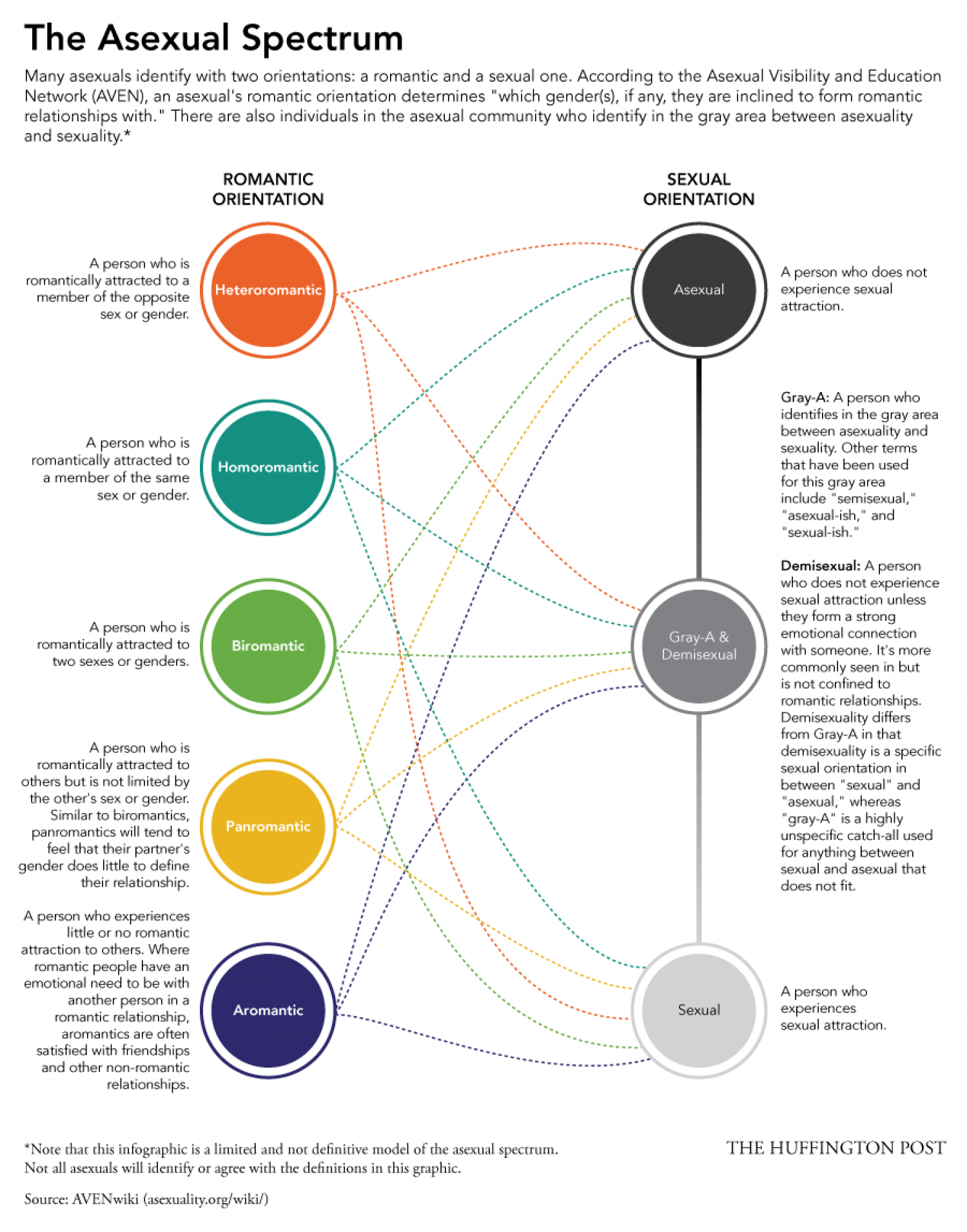 The Asexual Spectrum Infographic