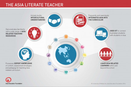 The Asia Literate Teacher Infographic
