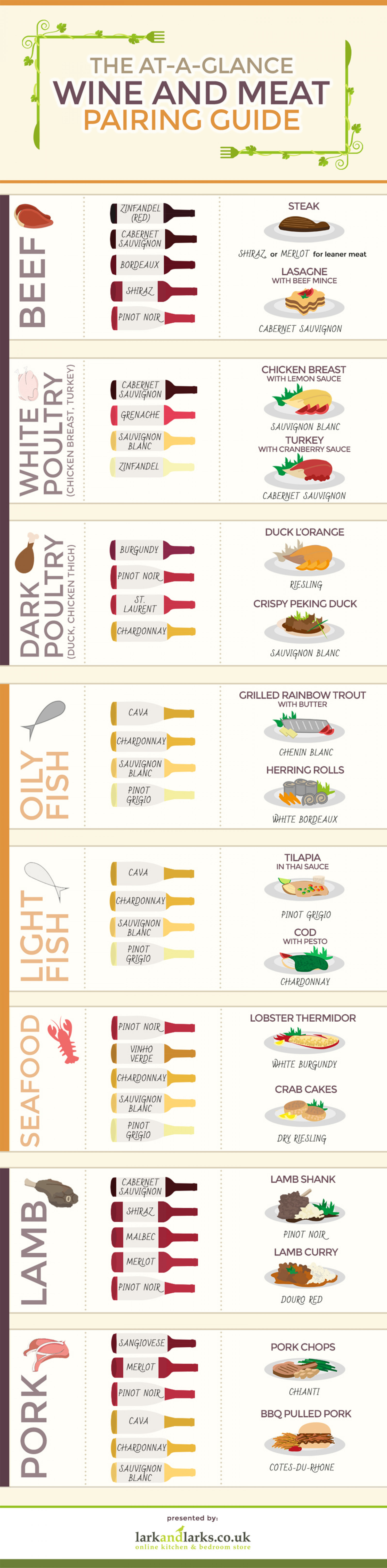 The At-A-Glance Wine & Meat Pairing Guide Infographic
