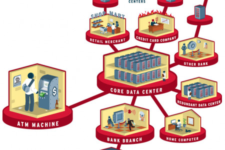 The ATM System Infographic