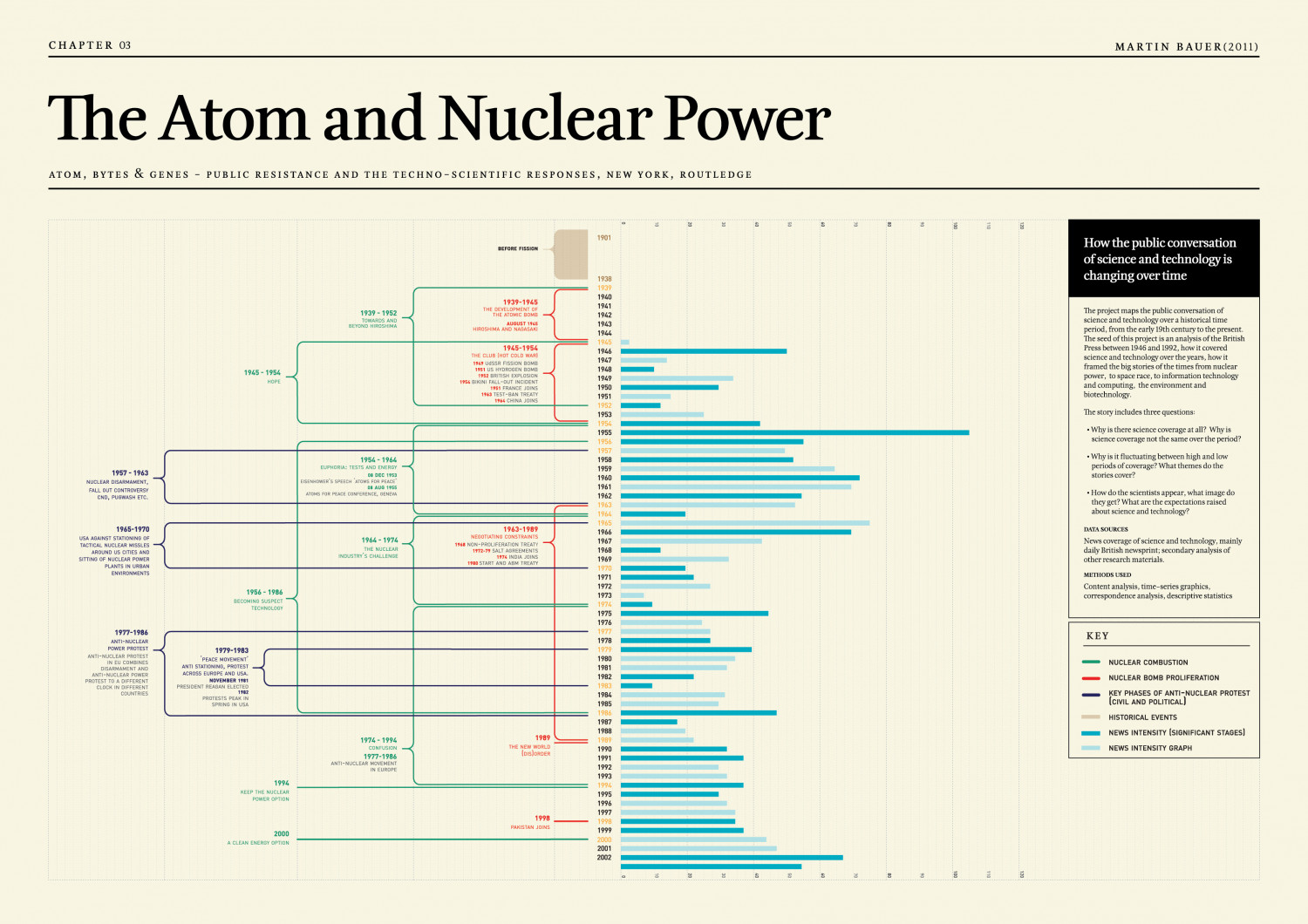 The Atom and Nuclear power Infographic