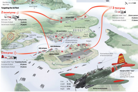 The attack to Pearl Harbour Infographic