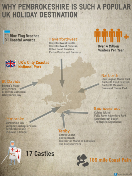 The Attractions of Pembrokeshire Infographic