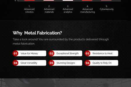 The Attributes of Metal Fabrication Infographic