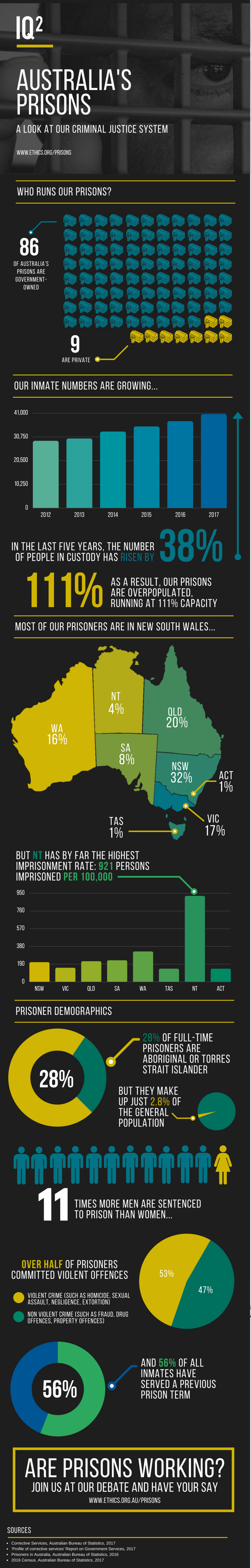 The Australian Prison System Infographic