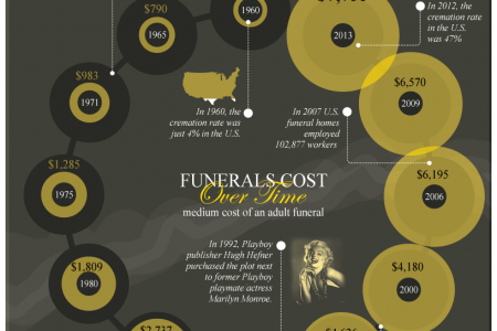 The Average Cost Of A Funeral Infographic