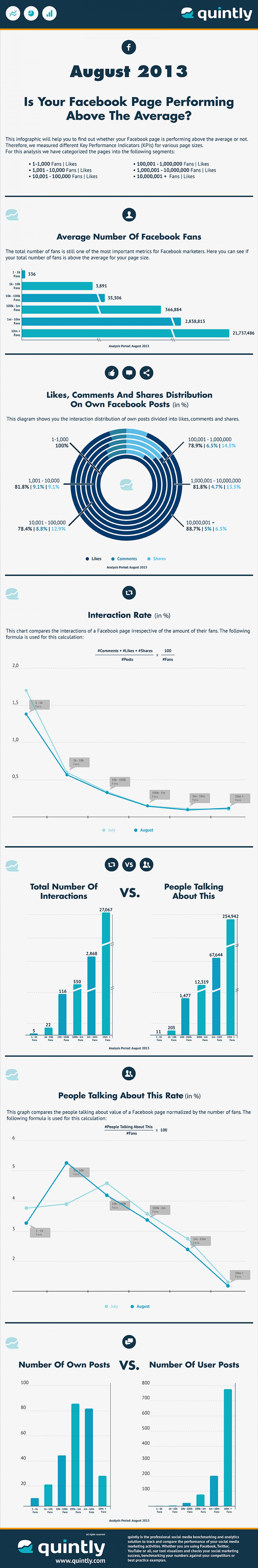 The Average Facebook Page Performance For August 2013 Infographic