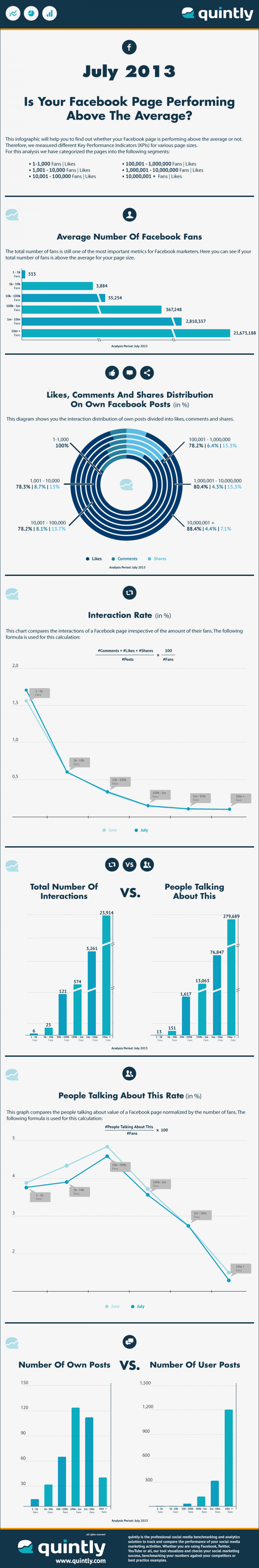 The Average Facebook Page Performance For July 2013 Infographic