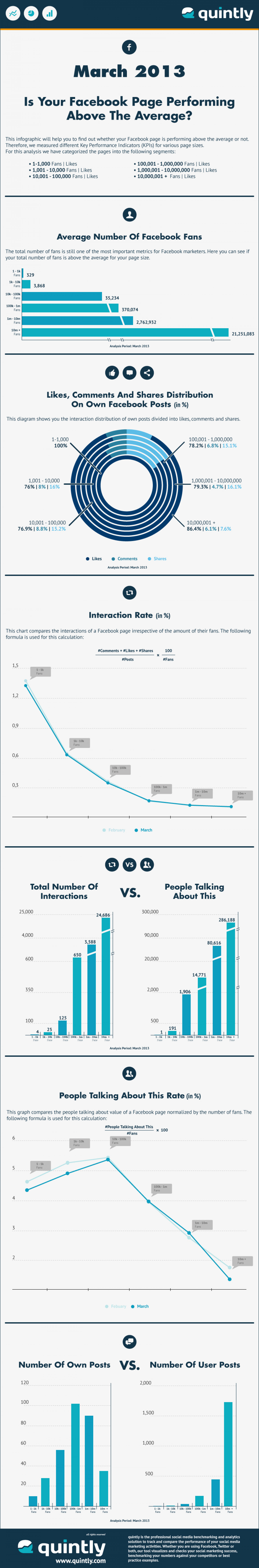 The Average Facebook Page Performance For March 2013 Infographic