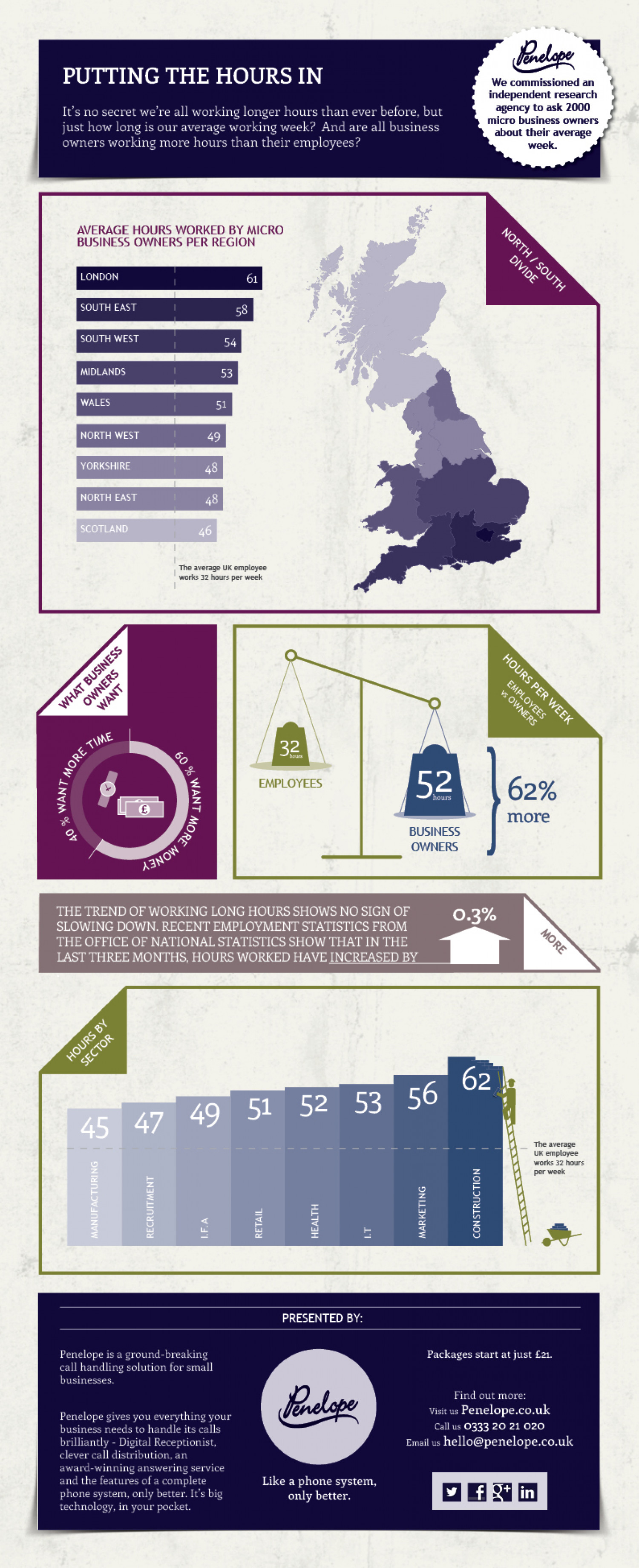 The average hours uk business owners work visual the average hours uk business owners work infographic sciox Image collections