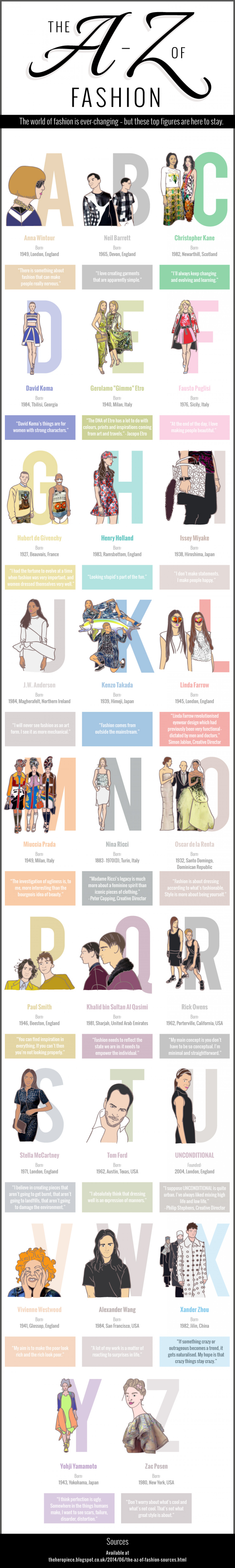 The A-Z of Fashion Infographic