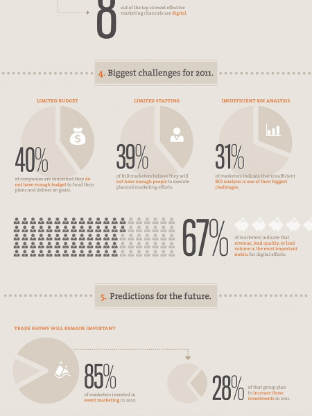 The B2B Marketing Guide Infographic