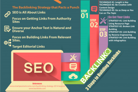 The Backlinking Strategy that Pacts a Punch – Infographic Infographic