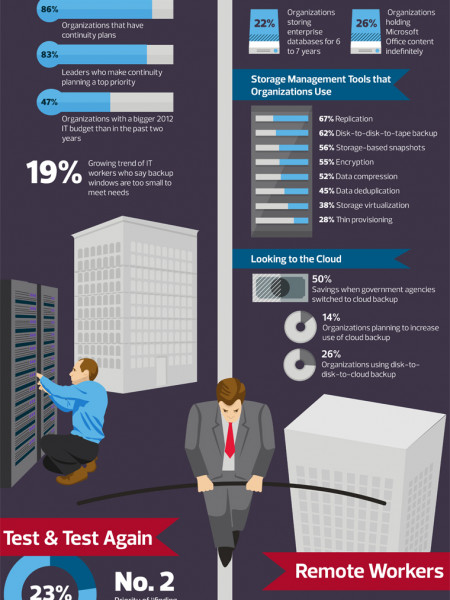 The Backup and Recovery Tightrope Infographic