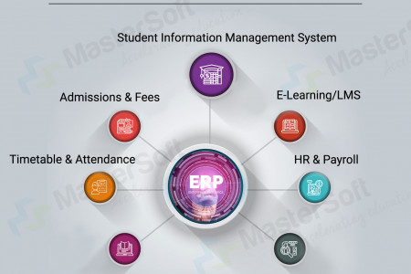 The Basic Modules of School ERP Software Infographic