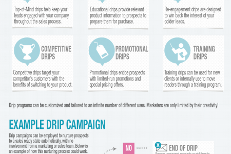 The Basics of Drip Campaigns  Infographic
