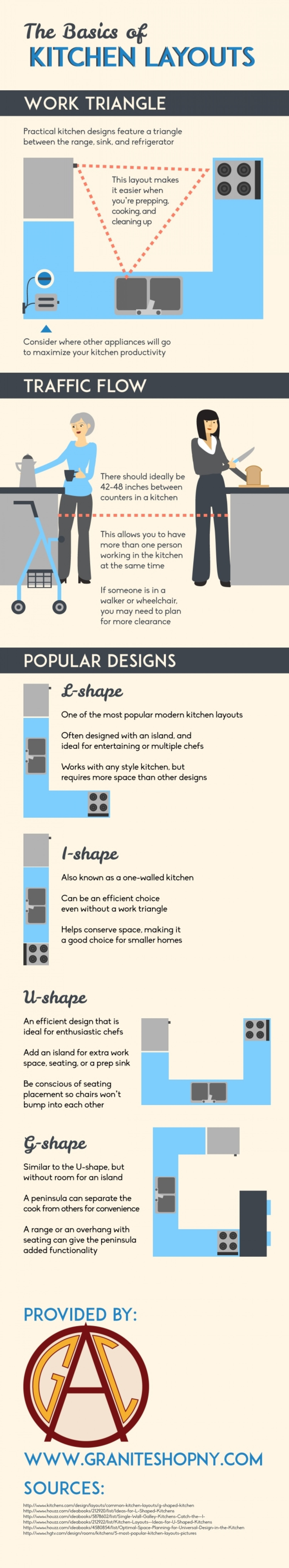 THE BASICS OF KITCHEN LAYOUTS  Infographic