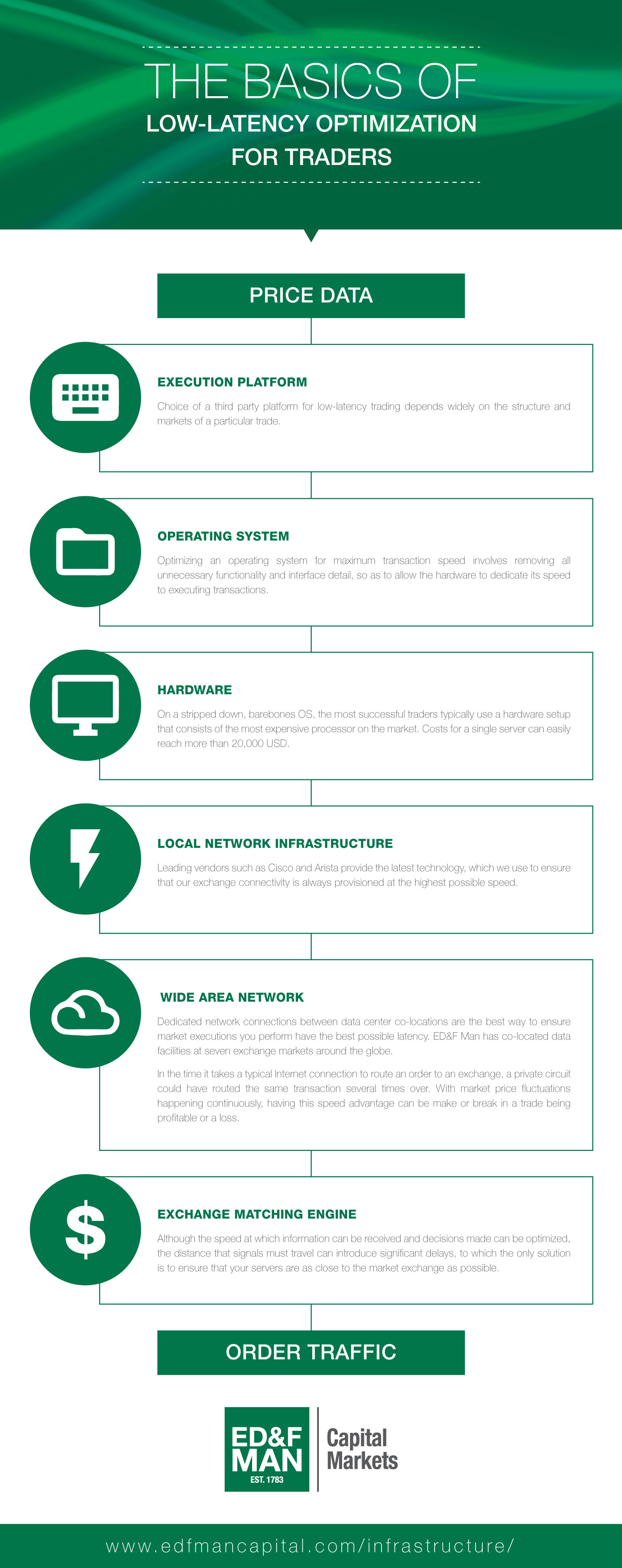The Basics of Low-Latency Optimization for Traders Infographic