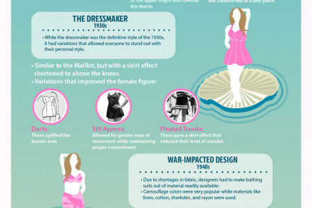 The Bathing Suit: A Revealing History Infographic