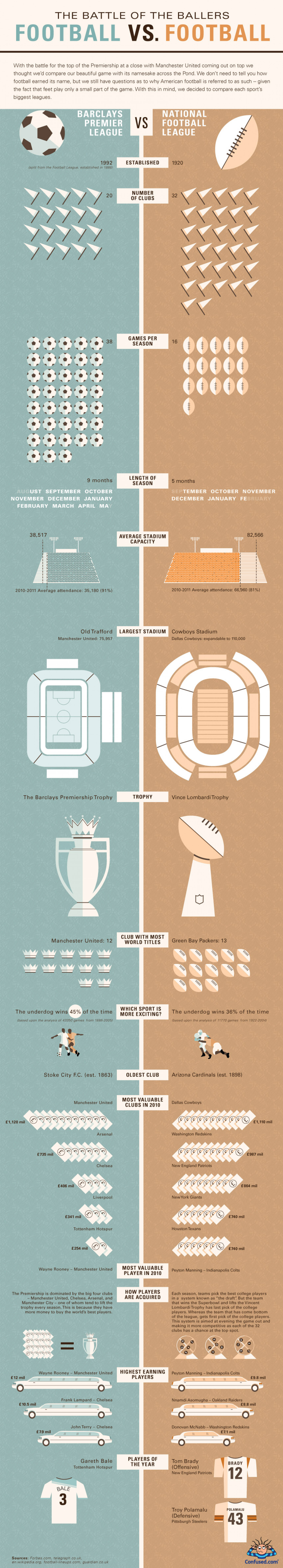 The battle of the ballers: Football vs football Infographic