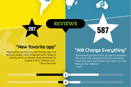 The Battle of the Live Streaming Apps: Meerkat VS Periscope Infographic