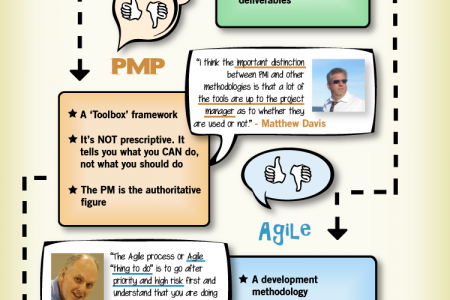 The battle of the project management methodologies Infographic