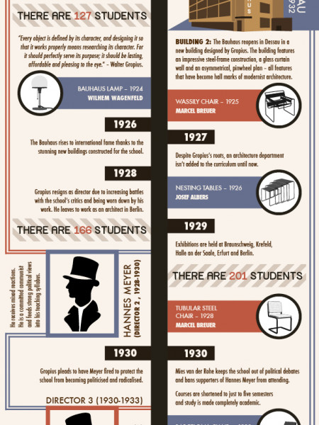 The Bauhaus Movement  Infographic