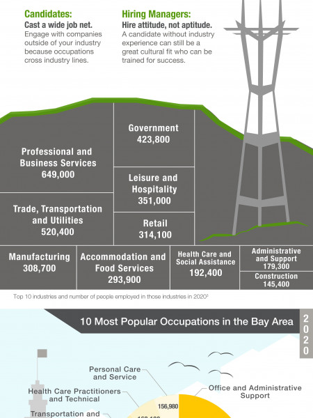 The Bay Area 2020 Workforce Infographic