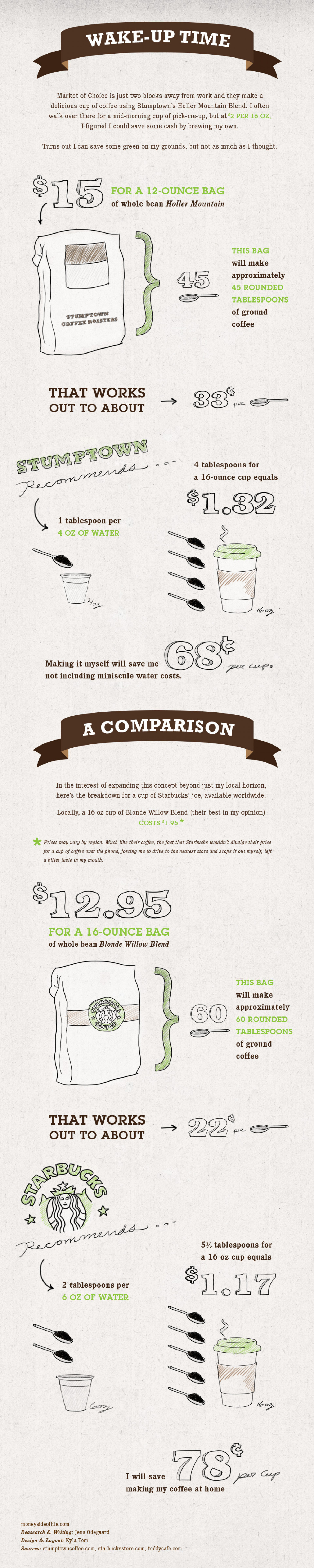 The bean Counter Cup-of-Coffee Infographic Infographic