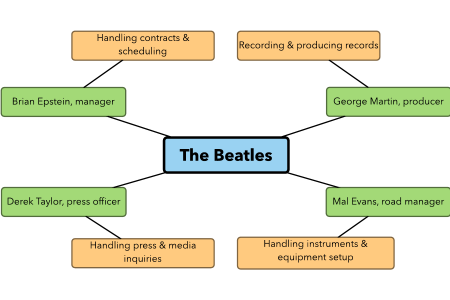 The Beatles - Inner Circle Infographic