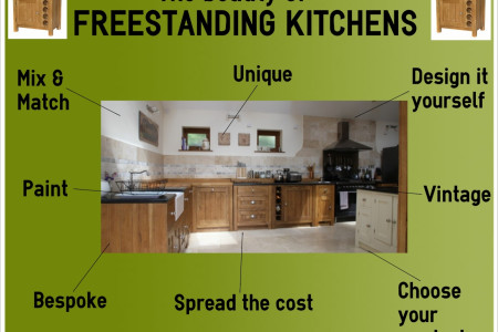 The Beauty of Freestanding Kitchens Infographic