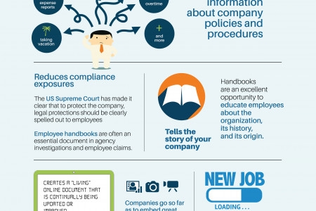 The Benefits of a Great Employee Handbook Infographic