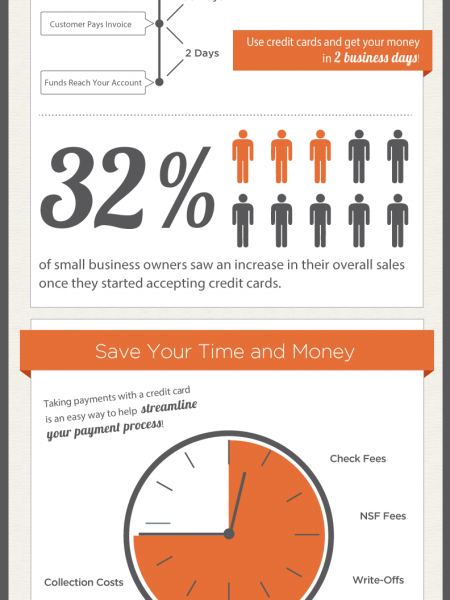 The benefits of accepting credit cards visual reheart Image collections
