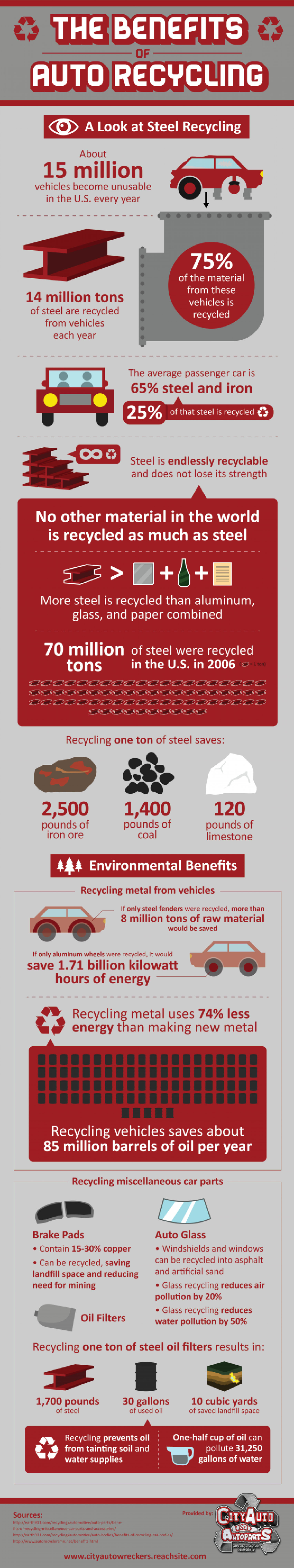 The Benefits of Auto Recycling at City Auto Wreckers  Infographic