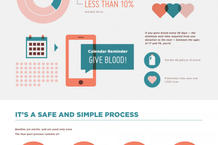 The Benefits Of Donating Blood Infographic