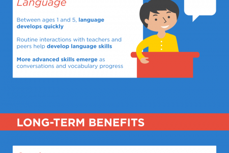 The Benefits of Early Childhood Education Infographic