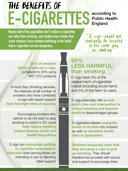 The Benefits Of E-Cigarettes According To Public Health England Infographic