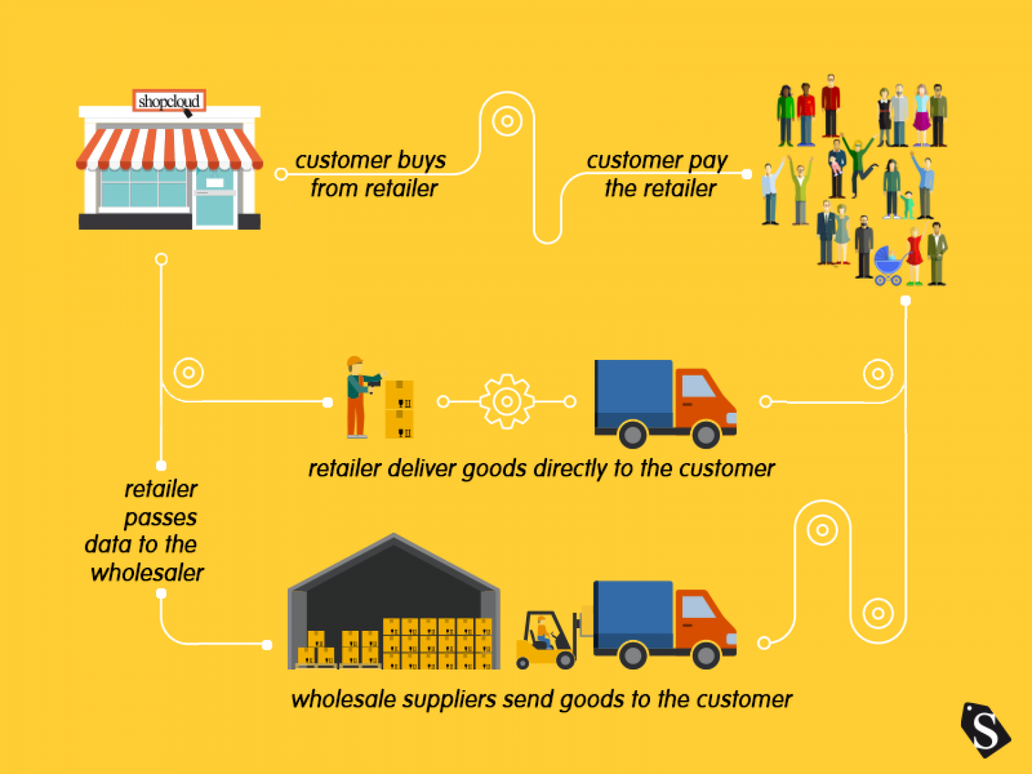 the benefits of ecommerce dropshipping Infographic