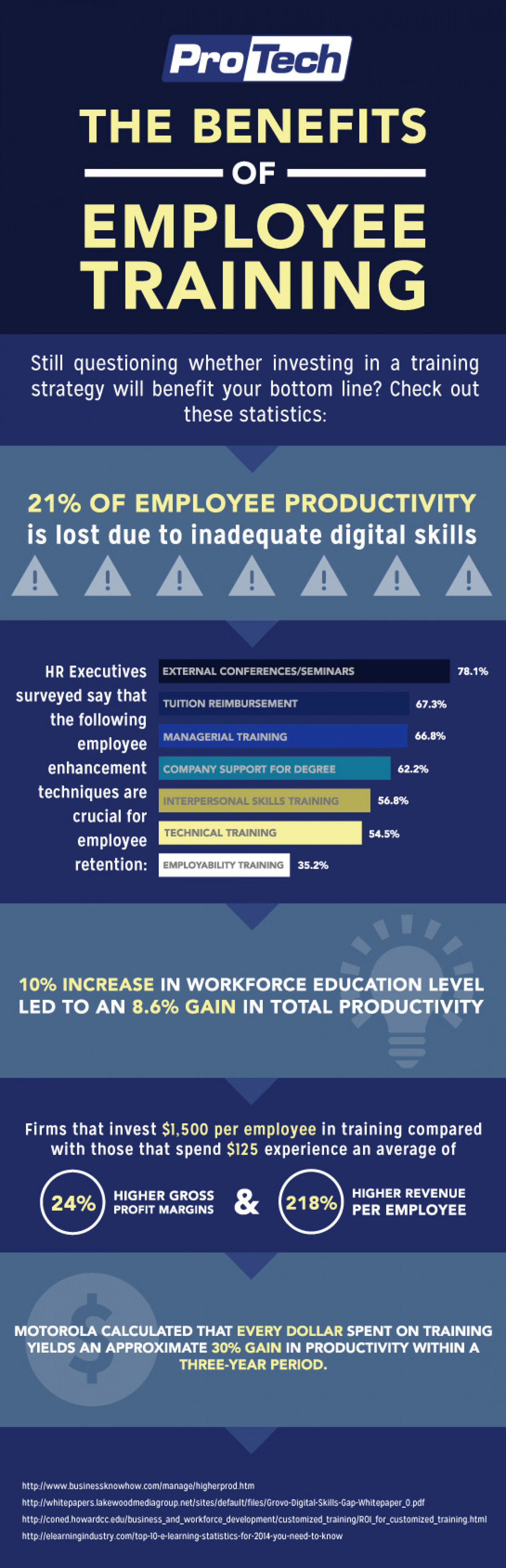 The Benefits of Employee Training Infographic