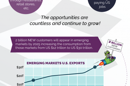 The Benefits of Exporting for Manufacturers Infographic
