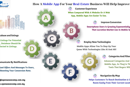 The Benefits Of Having A Real-Estate Mobile App!  Infographic