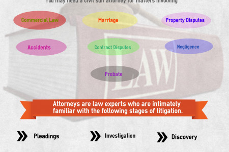 The Benefits of Having Civil Suit Attorney Infographic