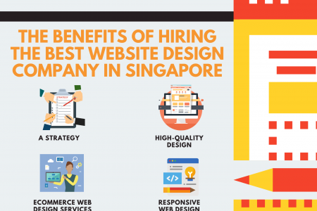 The Benefits of Hiring the best Website Design Company in Singapore Infographic