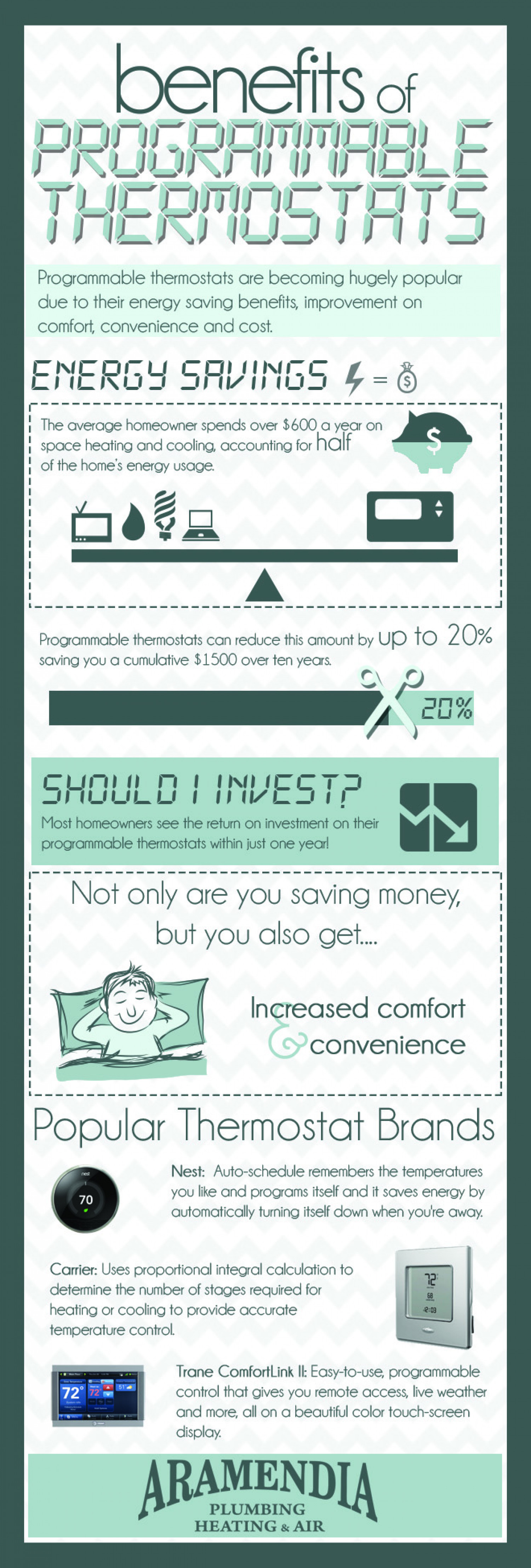 The Benefits of Programmable Thermostats Infographic