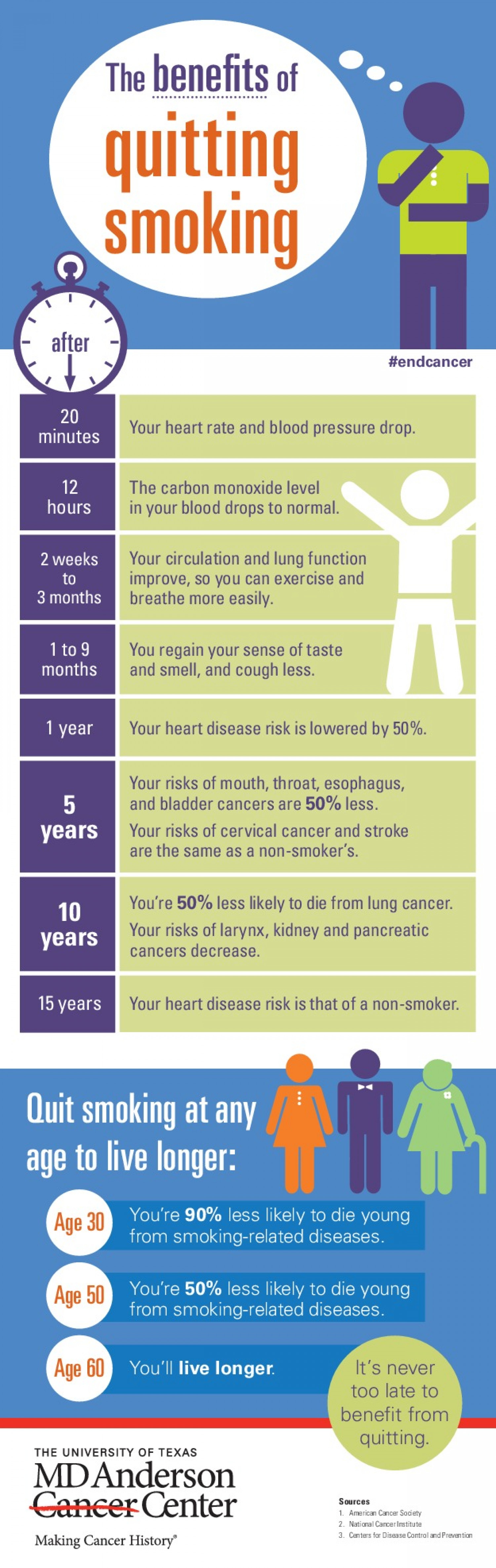 The Benefits of Quitting Smoking Infographic
